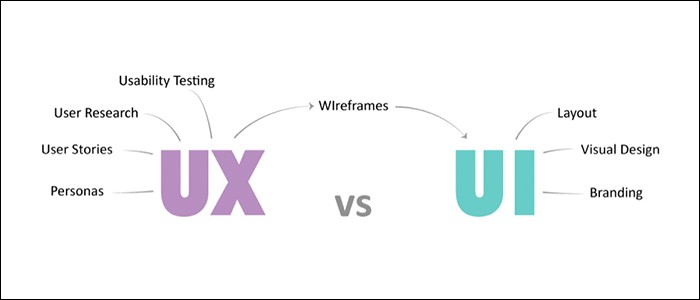 Ui Ux Developer >> Best Ui Ux Training In Marathahalli Ui Ux Training In Bangalore